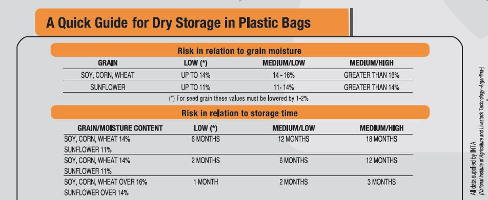 Grain bag moisture levels